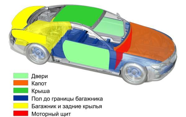 Источники проникновения внешних шумов в автомобиль