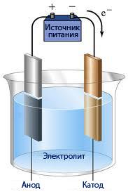 Общая схема электролиза для получения водорода