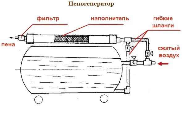Пеногенератор для мойки - общий вид