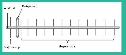 Общий вид антенны яги