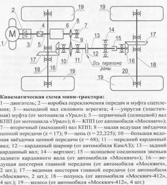 Кинематическая схема минитрактора из мотоблока