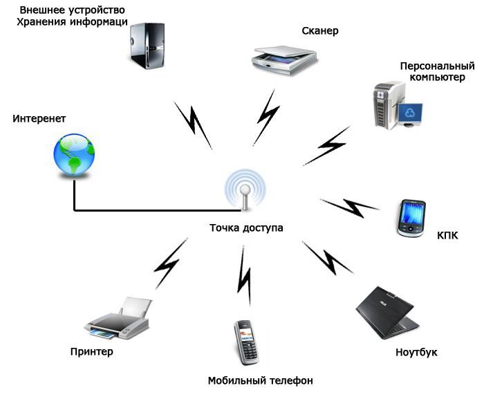 Как сделать, чтобы компьютер раздавал wi-fi