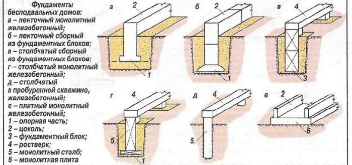 Как сделать фундамент своими руками
