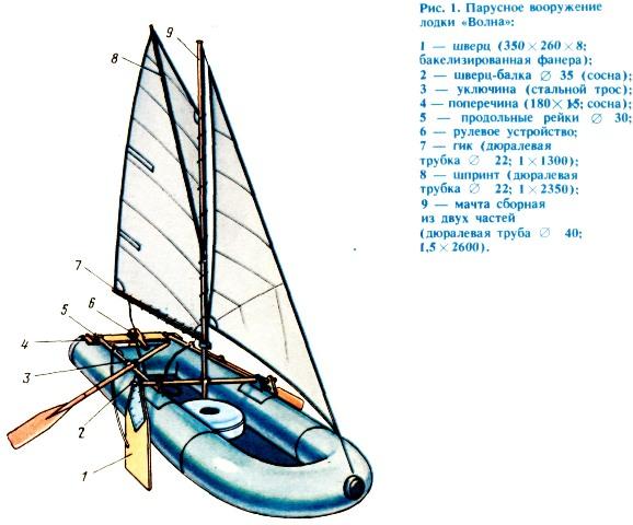 Парус на резиновую лодку своими руками