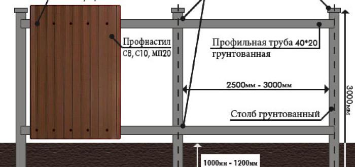 Как построить своими руками забор из профнастила