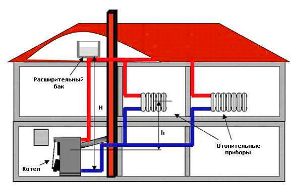 Отопление частного дома своими руками от газового котла